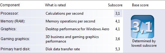 my Vista Rating